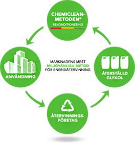 Miljövänlig metod